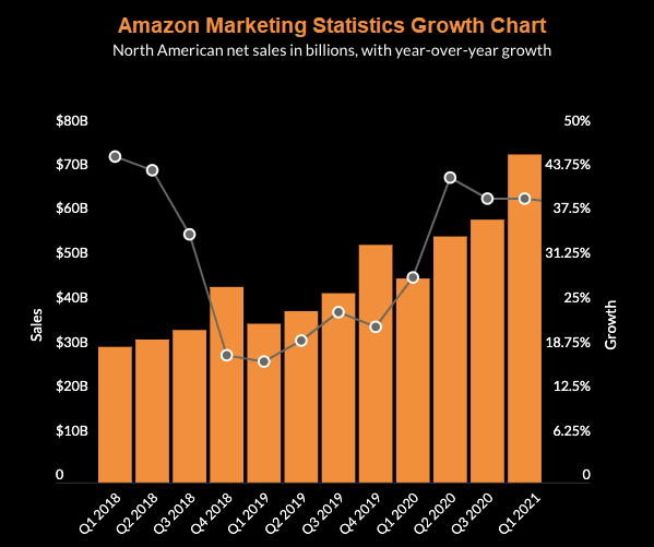 Amazon Growth Chart for 2021